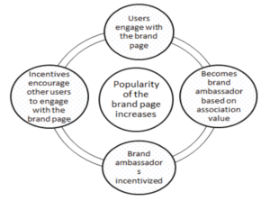 Cycle of increasing popularity of brand page