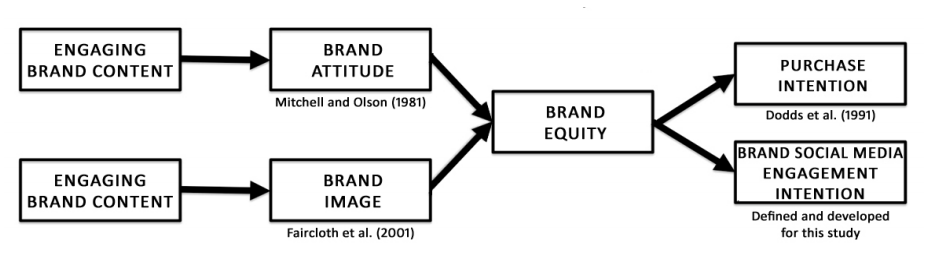 Proposed Second Order Construct for Brand Equity, Construct Scales