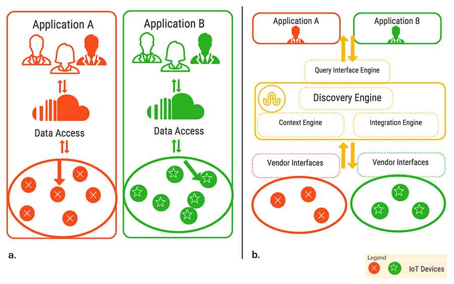 Figure 1. Vision of IoT discovery. a) Vendor-specific IoT approaches currently create data silos. b) Our vision of a discovery-enabled system would leverage loose coupling between applications and sensors to enable interoperability, reuse, and repurposing of IoT data and context.