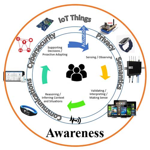 Iot Enabled Awareness Framework Figure 1
