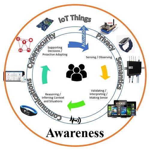 Iot Enabled Awareness Framework Figure 1
