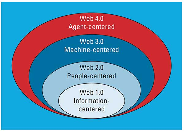 Figure of web from agent centered, to machine centered, people-centered, to information-centered