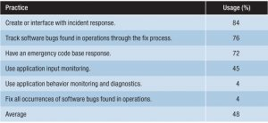 Vulnerability response practices table