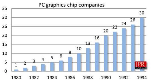 PC Graphics Stats