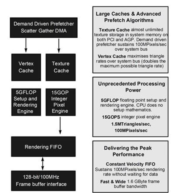 Nvidia diagram