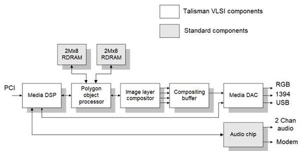 Tailsman system
