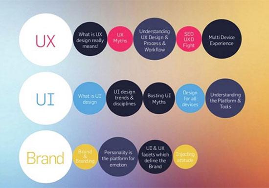 ux chart