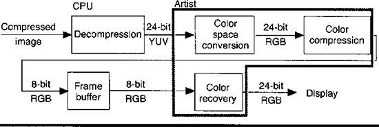 color algorithm