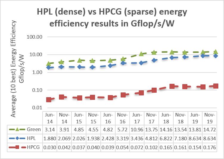 HPL vs HPCG Energy Efficiency