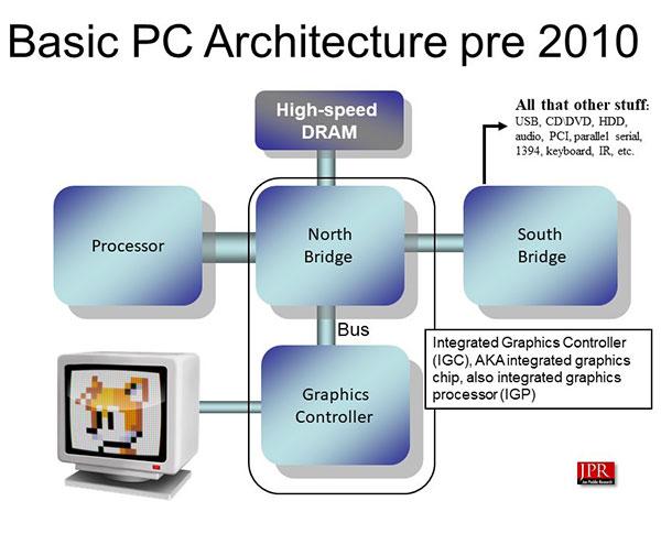 pc architecture