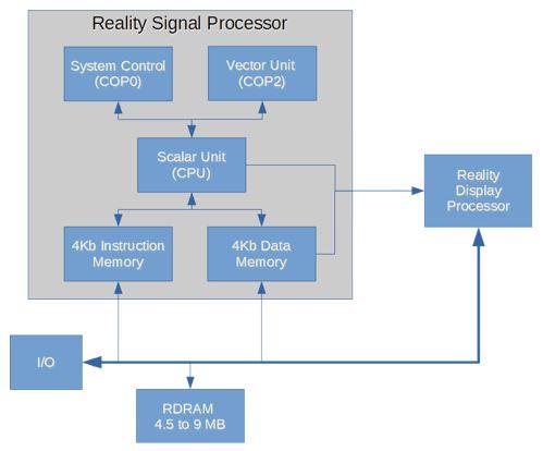 nintendo signal processor