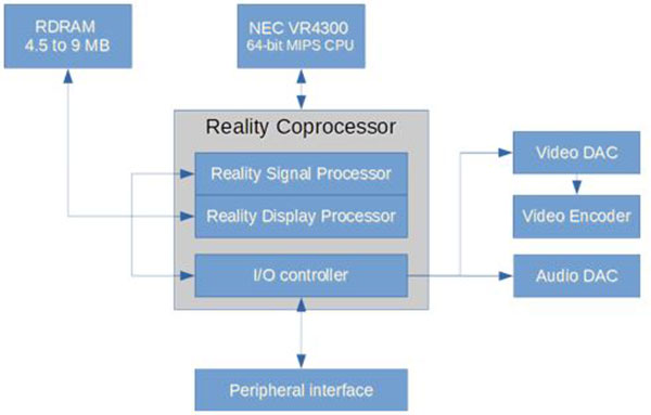 nintendo block diagram
