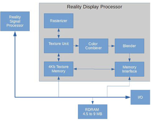 nintendo display processor