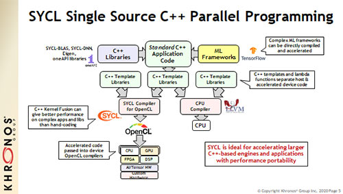 sycl programming