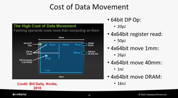 data movement graphic