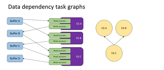 data dependency graphic