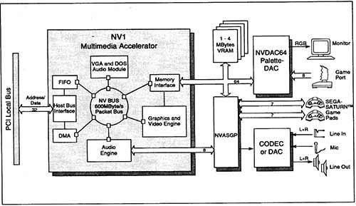 Nvidia Block Diagram