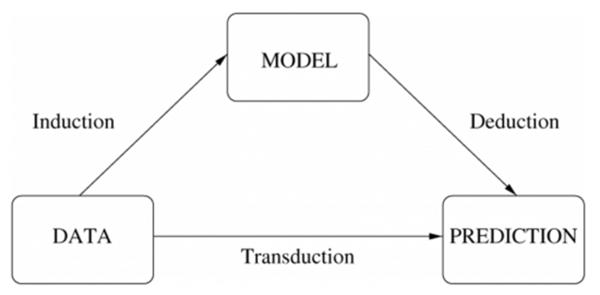 machine learning chart