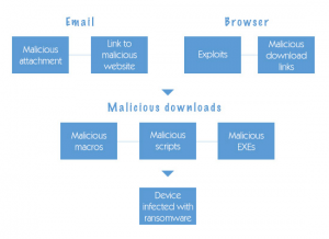 How to Recognize and Successfully Resist Fileless Malware Threats Diagram 1