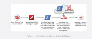How to Recognize and Successfully Resist Fileless Malware Threats Diagram 2